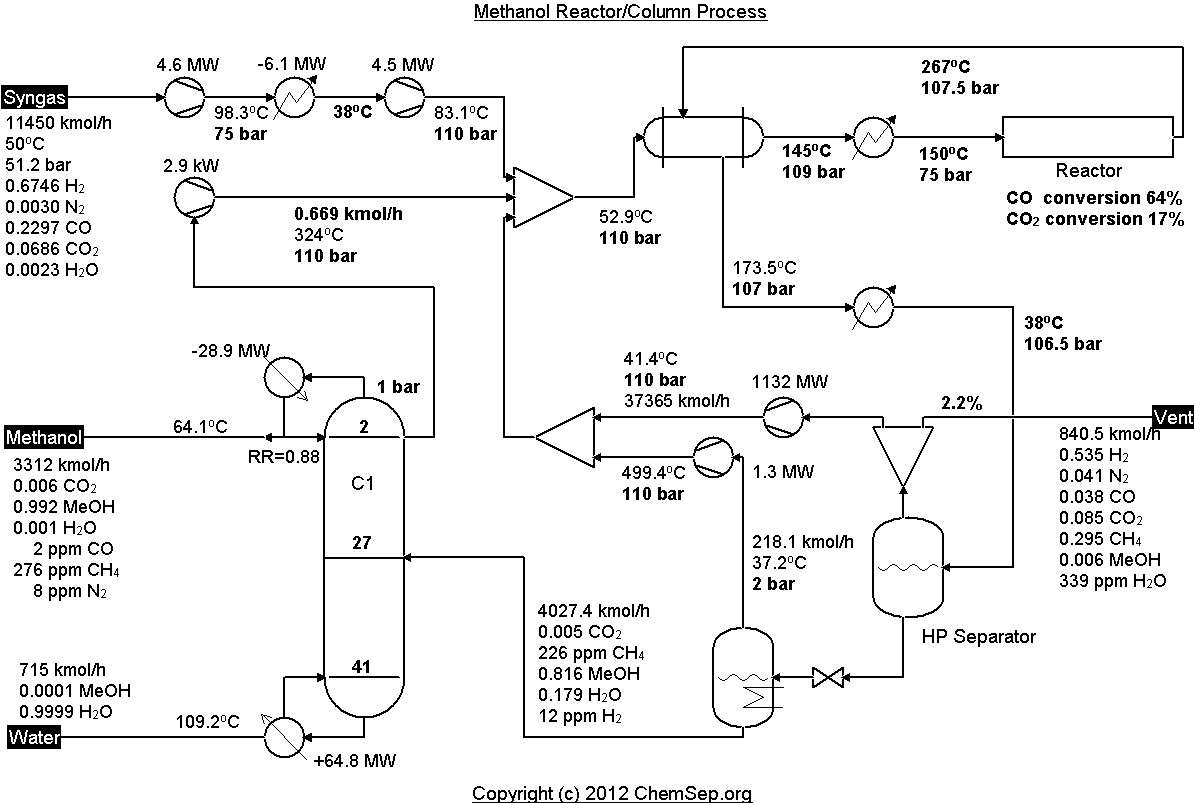 process flow diagram of vitamin c sinodoschemistry    process    simulation  sinodoschemistry    process    simulation